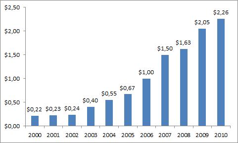 McDonald's Corporationin osakekohtaisen osingon kehitys vuosina 2000 - 2010.