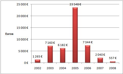 Mobiilipalveluliiketoimintani liikevaihto vuosina 2002-2008.