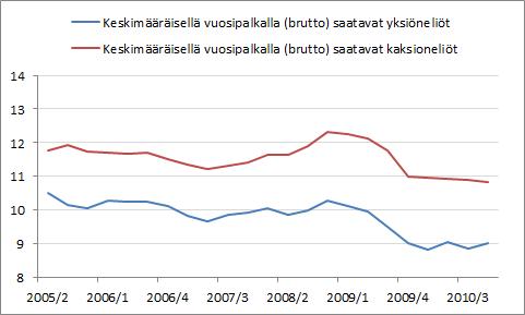Keskimääräisen uusimaalaisen palkansaajan vuosibruttopalkalla saatavat yksiö- ja kaksioneliöt. (Lähde: Tilastokeskus)