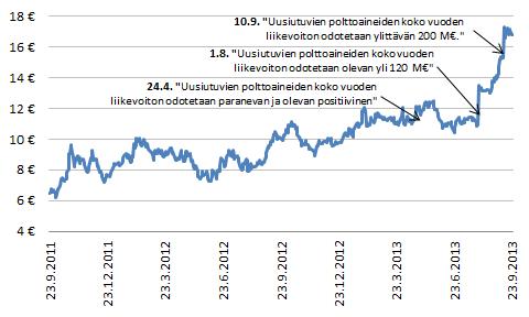 Neste Oilin osakekurssin kehittyminen 23.9.2012 - 23.9.2013.