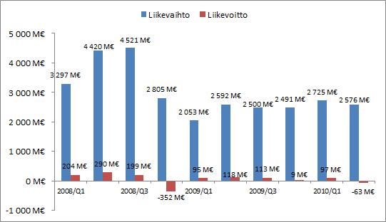 Neste Oilin liikevaihdon ja liikevoiton kehitys 2008/Q1 - 2010/Q2.