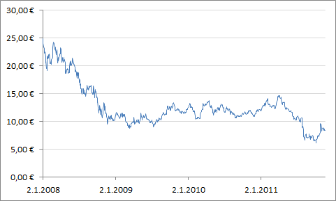 Neste Oilin osakekurssin kehitys.