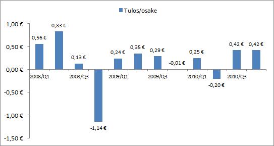 Neste Oilin osakekohtaisen tuloksen kehitys 2008-2010.
