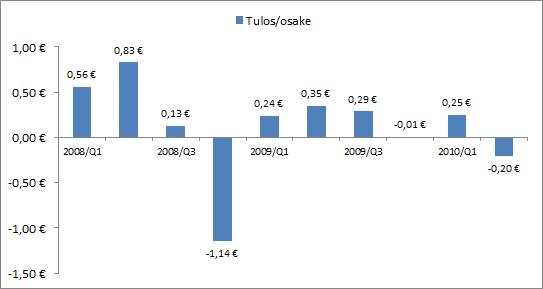 Neste Oilin osakekohtaisen tuloksen kehitys 2008/Q1 - 2010/Q2.