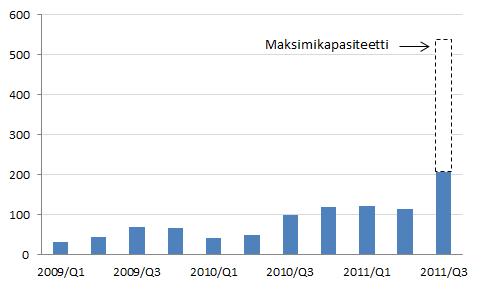 NExBTL:n tuotantomäärien kehittyminen vuosineljänneksittäin (tuhatta tonnia).
