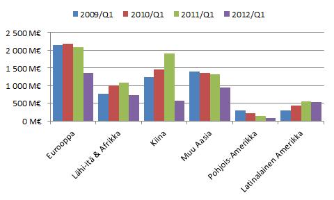 Nokian liikevaihto markkina-alueittain 2009/Q1-2012/Q1.