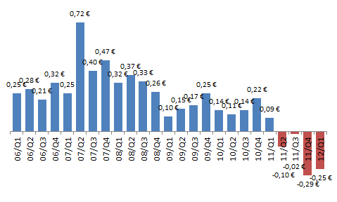 Nokian osakekohtaisen tuloksen kehitys vuosineljänneksittäin.