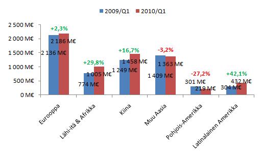 Nokian myynti eri markkina-alueilla tammi-helmikuussa 2009 ja 2010.