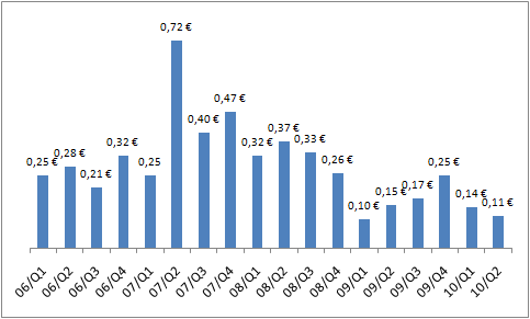 Nokian osakekohtaisen tuloksen kehitys kvartaaleittain vuodesta 2006.