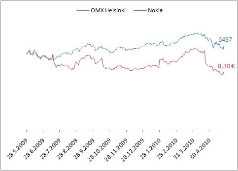 Helsingin yleisindeksin ja Nokian osakekurssin kehitys viimeisen vuoden aikana.