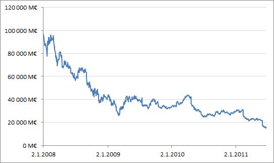 Nokian markkina-arvon kehitys vuoden 2008 alusta lähtien.