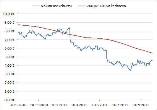 Nokian osakekurssin kehitys Elopin toimitusjohtajakaudella.