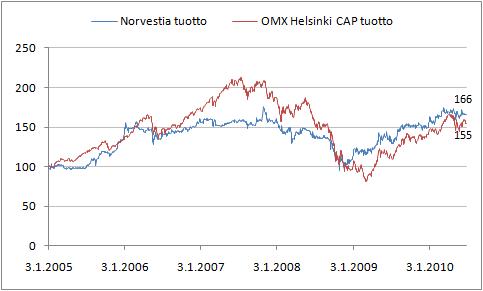 Norvestia osakkeen tuotto vs. OMX Helsinki Cap tuotto.