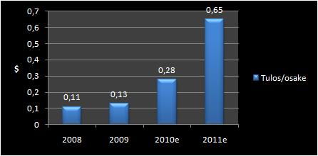 China Nutrifruit Groupin osakekohtaisen tuloksen kehitys.