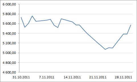Helsingin pörssin yleisindeksin kehitys marraskuussa.