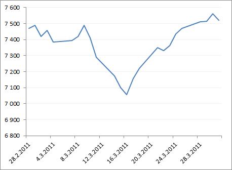Helsingin yleisindeksin (OMX Helsinki PI) kehitys maaliskuussa 2011.