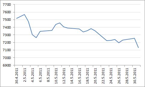 Helsingin pörssin yleisindeksin kehitys toukokuussa 2011.