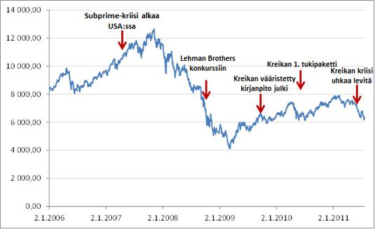 Helsingin yleisindeksin kehitys vuosina 2006-2011 ja keskeiset kriisitapahtumat.