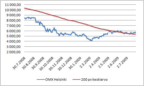 Helsingin pörssin yleisindeksi ja 200 päivän liukuva keskiarvo.