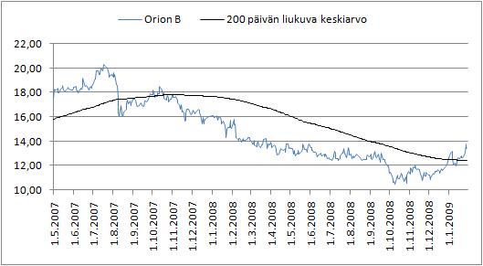 Orionin osakkeen kehitys.