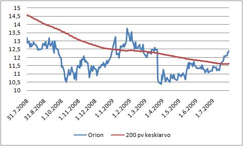 Orionin pörssikurssi ja 200 päivän liukuva keskiarvo.