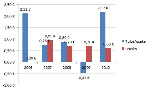 Turkistuottajat Oyj:n osakekohtaisen tuloksen ja osingon kehitys.