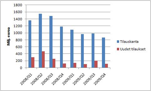 Outotecin tilauskannan ja uusien tilauksien määrän kehitys.