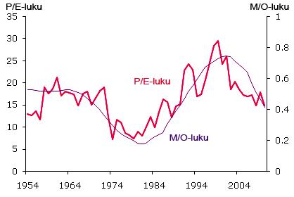 S&P 500 -indeksin osakkeiden keskimääräisen P/E-luvun ja ikärakennetta mittaavan M/O-luvun kehitys vuodesta 1954 lähtien. (Lähde: Federal Reserve Bank of San Fransisco)