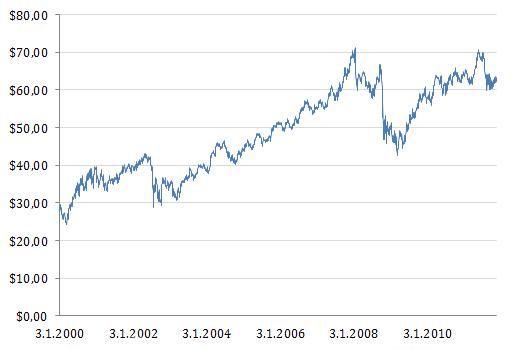 PepsiCon osakekurssin kehitys vuosina 2000-2011.