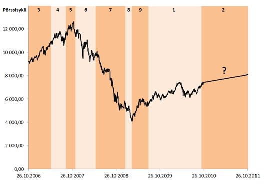 Pörssisyklin vaiheet Helsingin pörssissä vuoden 2006 syksystä lähtien.