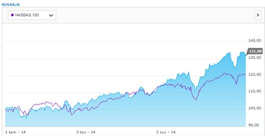 Osakesalkkuni tuotto vuonna 2014 vs. NASDAQ100-indeksi.
