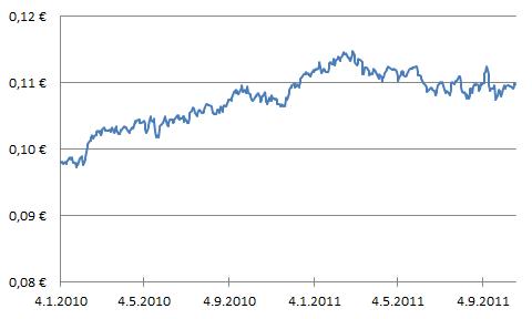 Ruotsin kruunun arvon kehittyminen euroissa.