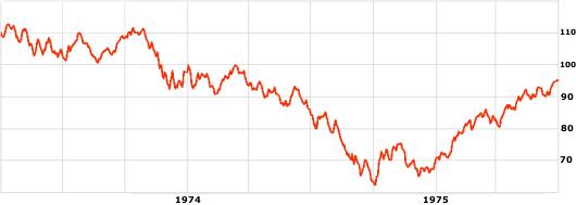 S&P 500 -indeksi vuosina 1973-1975.