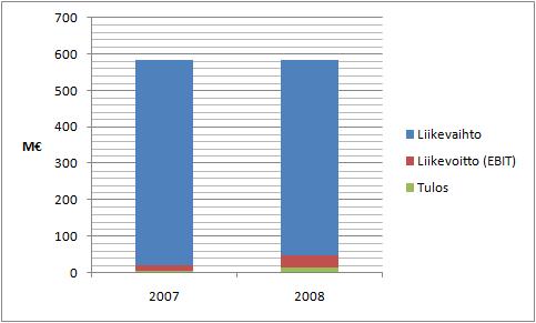 SRV:n liikevaihto, liikevoitto ja tulos viime vuosilta.