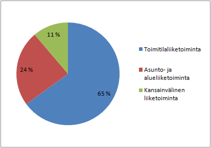 SRV:n toiminta-alueet (osuus liikevaihdosta).