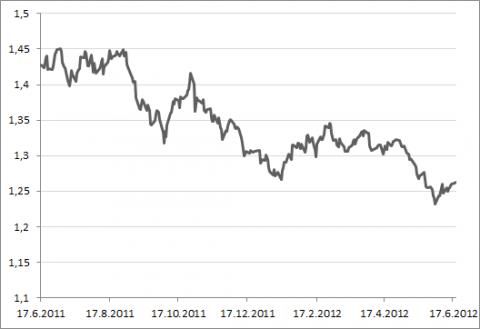 Euron dollarikurssin kehitys viimeisen vuoden ajalta.