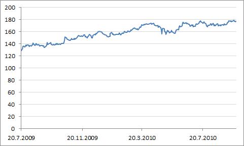Swedish Matchin osakekurssin (SEK) kehitys 20.7.2009 - 27.9.2010.