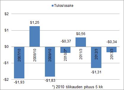 Take-Twon osakekohtaisen tuloksen kehitys.