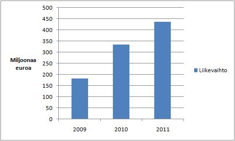 Talvivaaran liikevaihto vuosina 2009-2011.