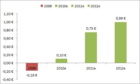 Ennuste talvivaaran osakekohtaisesta tuloksesta vuosina 2010-2012.