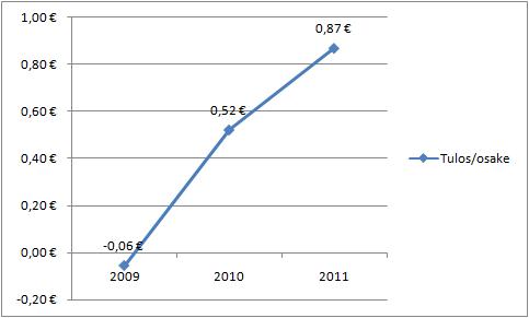 Talvivaaran osakekohtainen tulos vuosina 2009-2011.