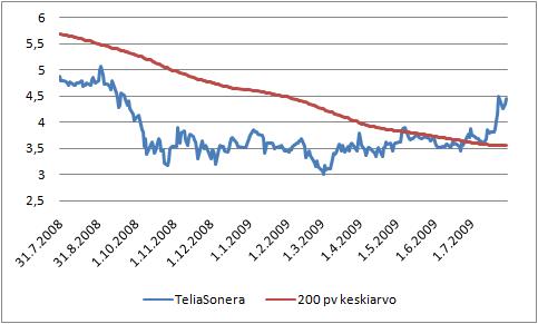 TeliaSoneran pörssikurssi ja 200 päivän liukuva keskiarvo.