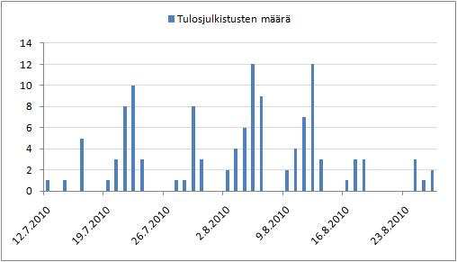 Huhti-kesäkuun tulosjulkistusten määrän jakautuminen eri päiville.