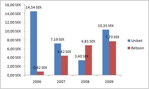 Unibetin ja Betssonin osakekohtaisen tuloksen kehitys.