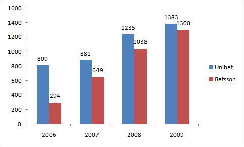 Unibetin ja Betssonin liikevaihdon kehitys (milj. SEK).