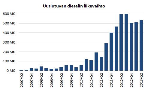 Neste Oilin uusiutuvien polttoaineiden liikevaihto.