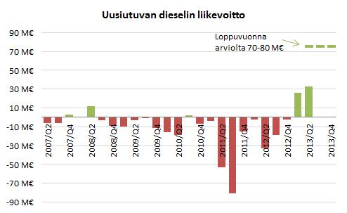 Neste Oilin uusiutuvien polttoaineiden liikevoitto.