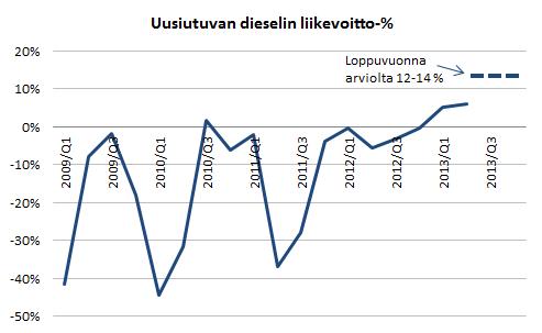 Neste Oilin uusiutuvien polttoaineiden liikevoittoprosentti.
