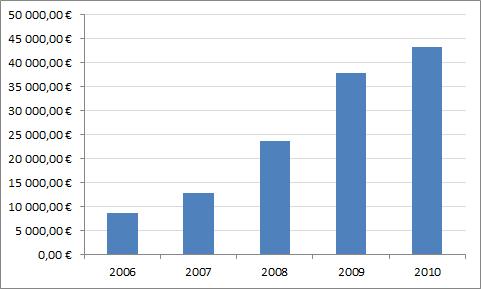 Varallisuuteni kehitys vuosina 2006-2010.