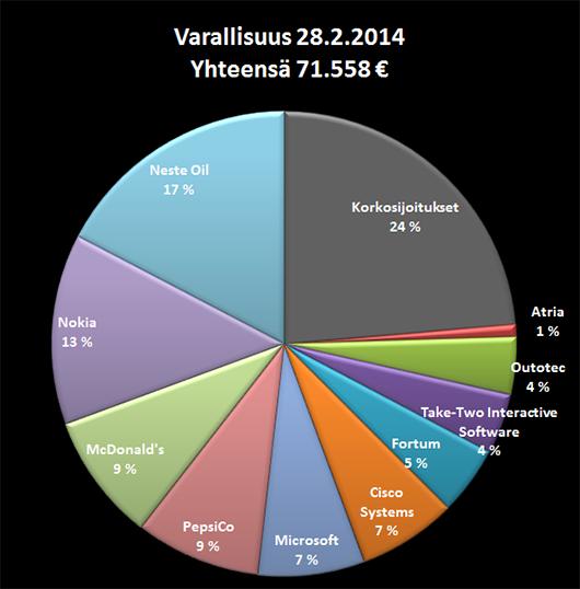 Varallisuuteni jakauma 28.2.2014.